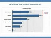 Peste 50% dintre români interesați de locale. PSD și PNL au procente apropiate