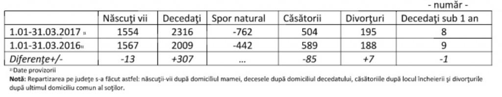 tabel demografic