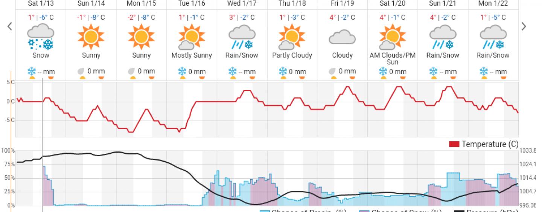 Scad temperaturile în judeţul Cluj. Vremea pe 10 zile