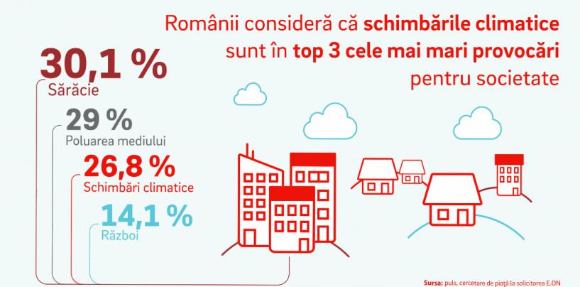 Românii se tem de sărăcie și poluare, arată un sondaj comandat de grupul energetic E.ON