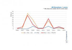 Volumul donațiilor partidelor politice crește în cazul formațiunilor aflate la guvernare