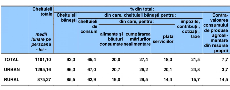 În 2017, românii au dat mai mulţi bani pe băutură şi tutun, decât pe educaţie